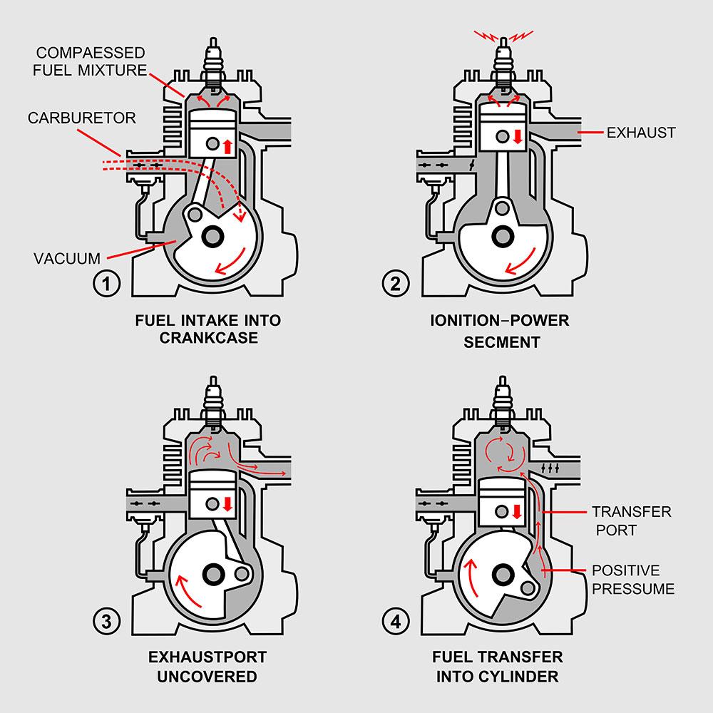 jak-dziala-silnik-dwusuwowy